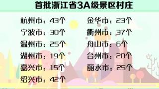 我省首批3A级景区村庄名单公布 285个村庄榜上有名