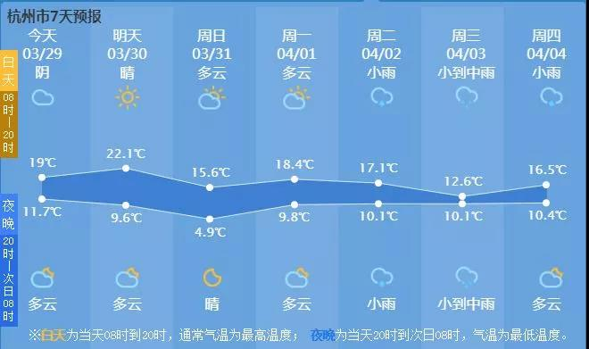 """陽光+北風!周末冷空氣""""補刀"""",氣溫直降9℃!"""