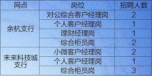 南京銀行杭州余杭區域支行社會招聘公告