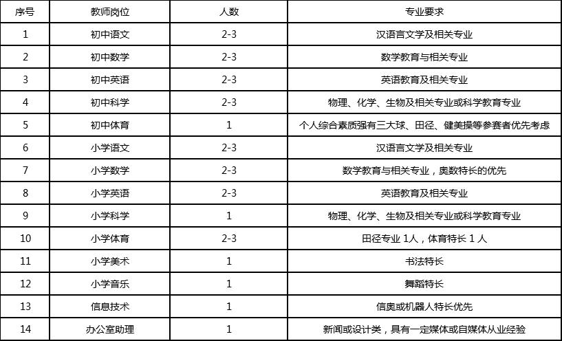 余杭區信達教育集團教師招聘公告