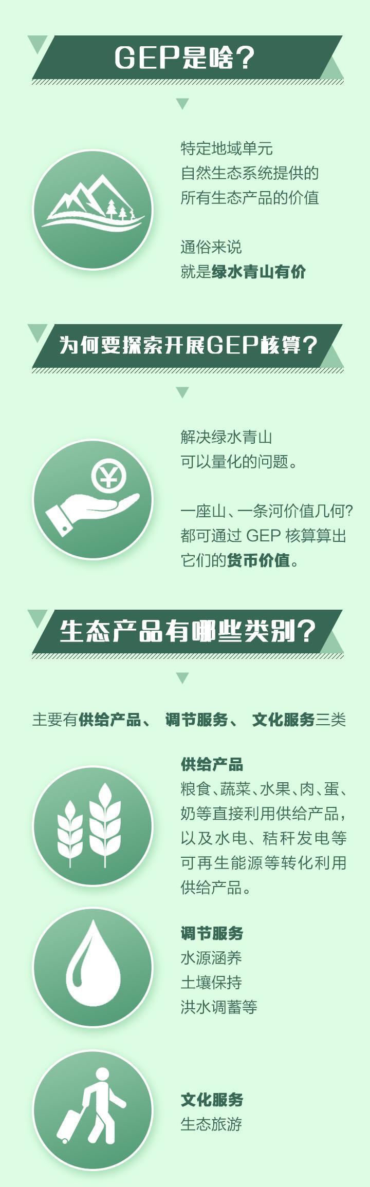 生态系统生产总值GEP_02.jpg