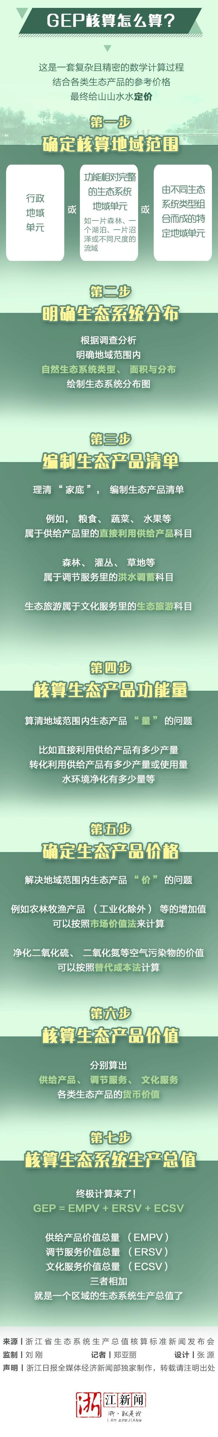生态系统生产总值GEP_03.jpg