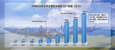 """激蕩40年 杭州經濟總量邁入""""萬億俱樂部"""""""