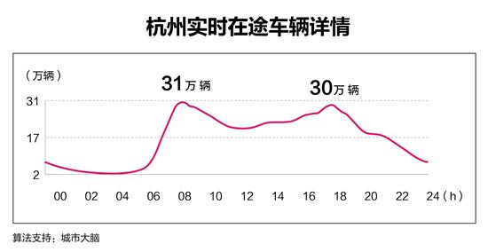 高峰时段有30万辆车在路上!杭州城市大脑数清了城里的实时车辆